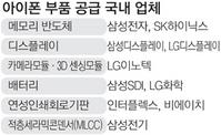 """애플 """"IT부품 주문 줄이겠다"""" 삼성디스플·LG이노텍에 통보"""