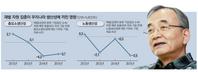 """`최정표號` KDI의 경고…""""재벌집중이 생산성 낮춰"""""""