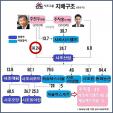 """""""사조그룹 3%룰 훼손 행위 공정경제법 보완해야"""""""