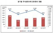 3분기 주식관련사채 권리행사 8054억…전분기 대비 27.9%↓