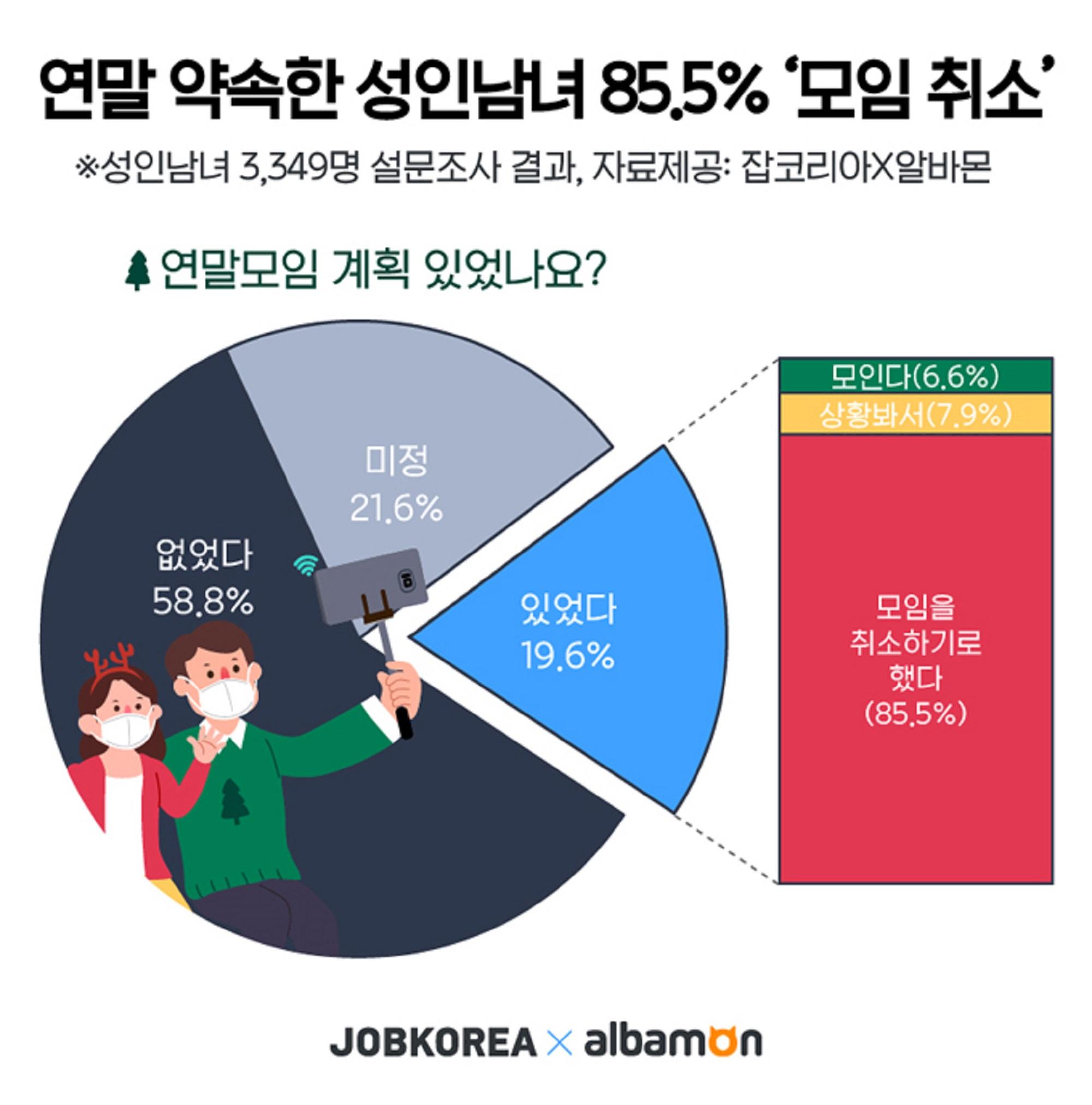 """연말 약속 잡은 성인남녀 85.5% """"모임 취소"""""""