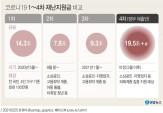 '20조 원 규모' 4차 재난지원금 다음 주 발표…1인 국민소득도 공개