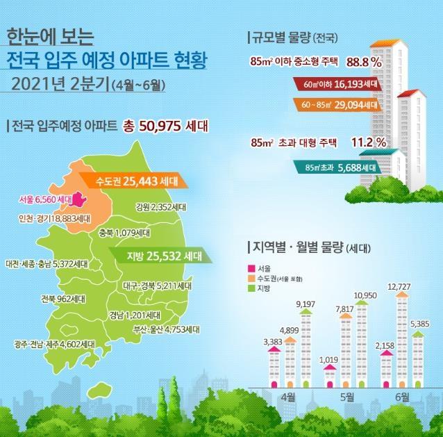 2분기 서울 아파트 6천560가구 입주…작년 동기 대비 '반토막'