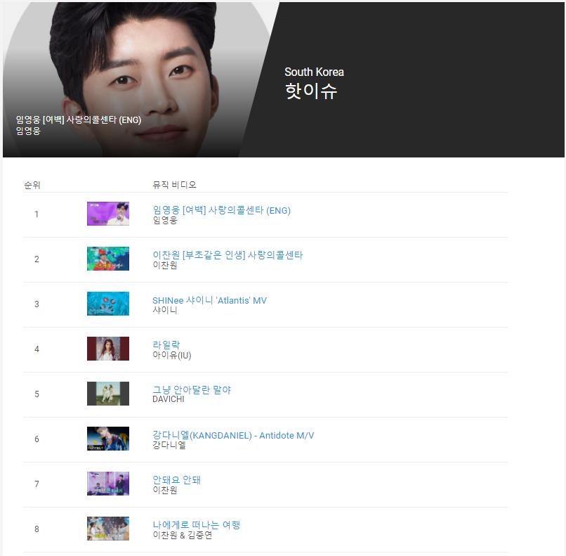 이찬원, 유튜브 핫이슈 차트 TOP10 휩쓸어…'부초 같은 인생' 2위
