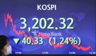 코스피, 1.24% 하락…3,202.32 장마감