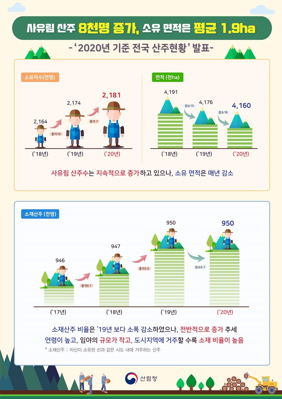 산림에 대한 관심 증가…218만 산주시대 '활짝'